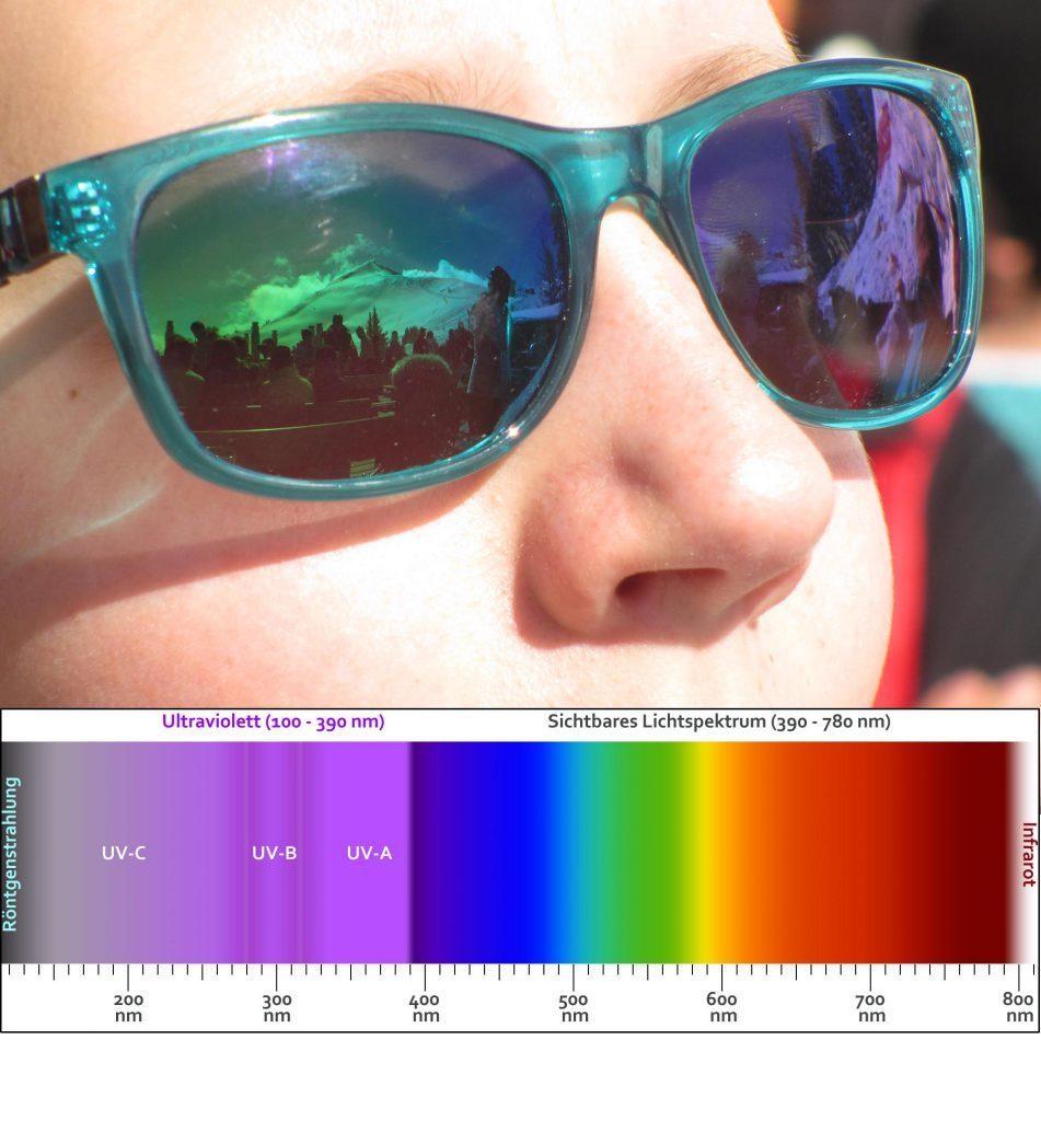 sonnenbrille uv schutz
